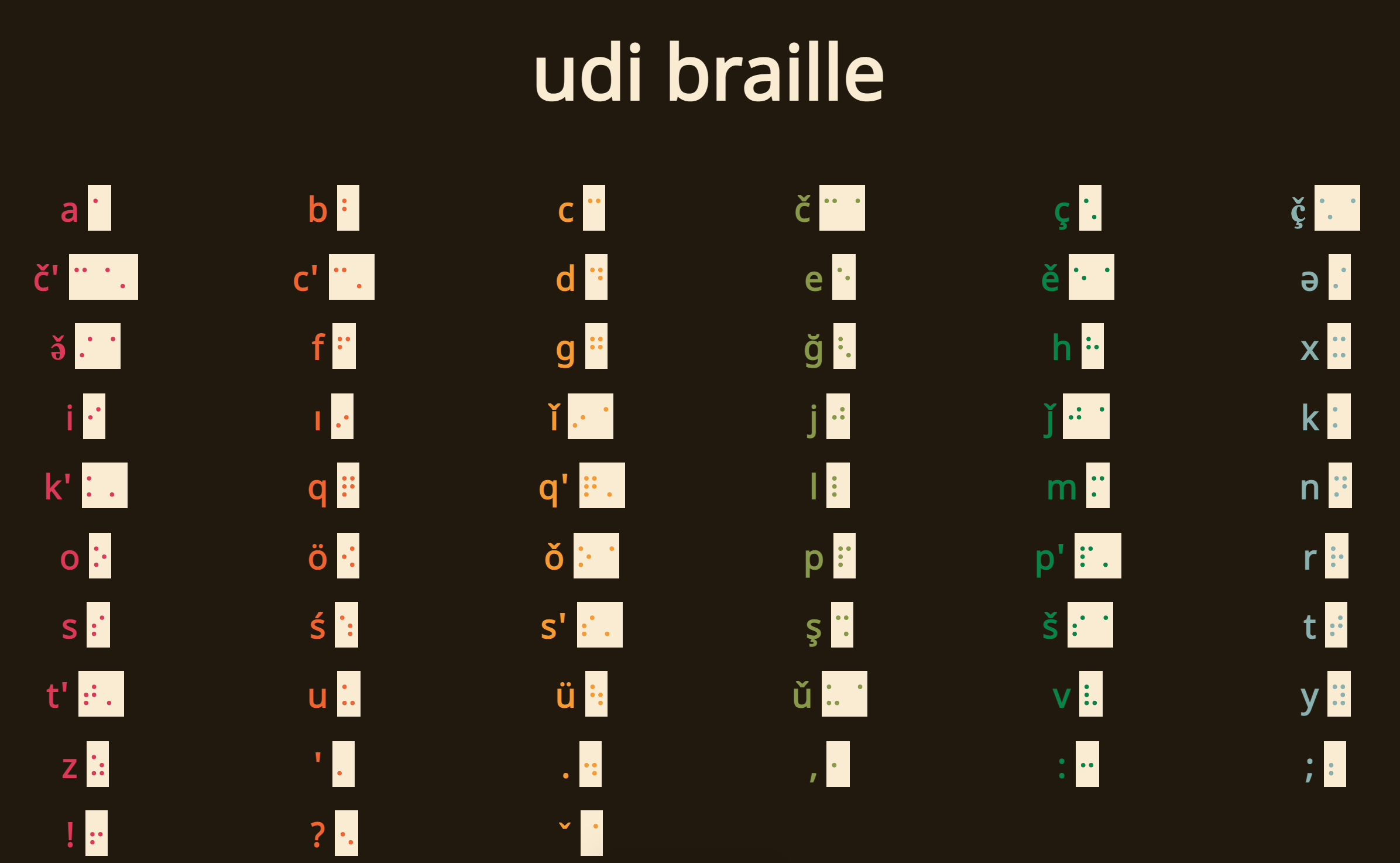 Студент из США Harris Mowbray перевел на шрифт Брайля удинский алфавит.